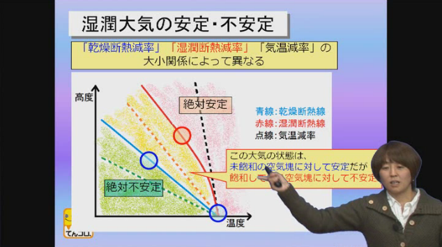 気象予報士講座 「第3章大気の熱力学2 〜湿潤断熱減率」より