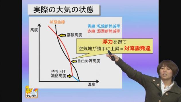 気象予報士講座 「第3章大気の熱力学2 〜大気の鉛直安定度」より